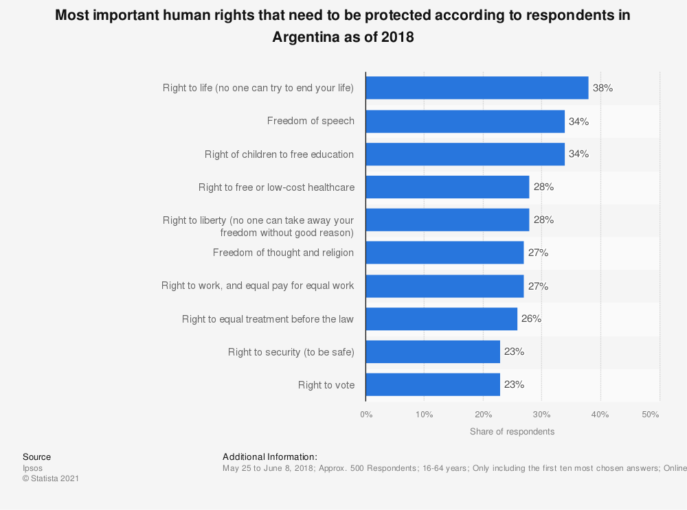 Statistic: Most important human rights that need to be protected according to respondents in Argentina as of 2018 | Statista