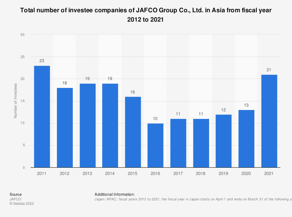 Statistic: Total number of investee companies of JAFCO Group Co., Ltd. in Asia from fiscal year 2011 to 2020 | Statista