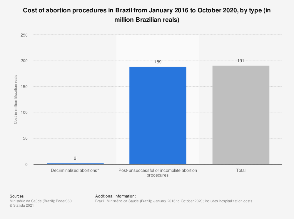 Statistic: Annual cost of decriminalized abortions in Brazil from 2009 to 2017 (in 1,000 Brazilian reals) | Statista