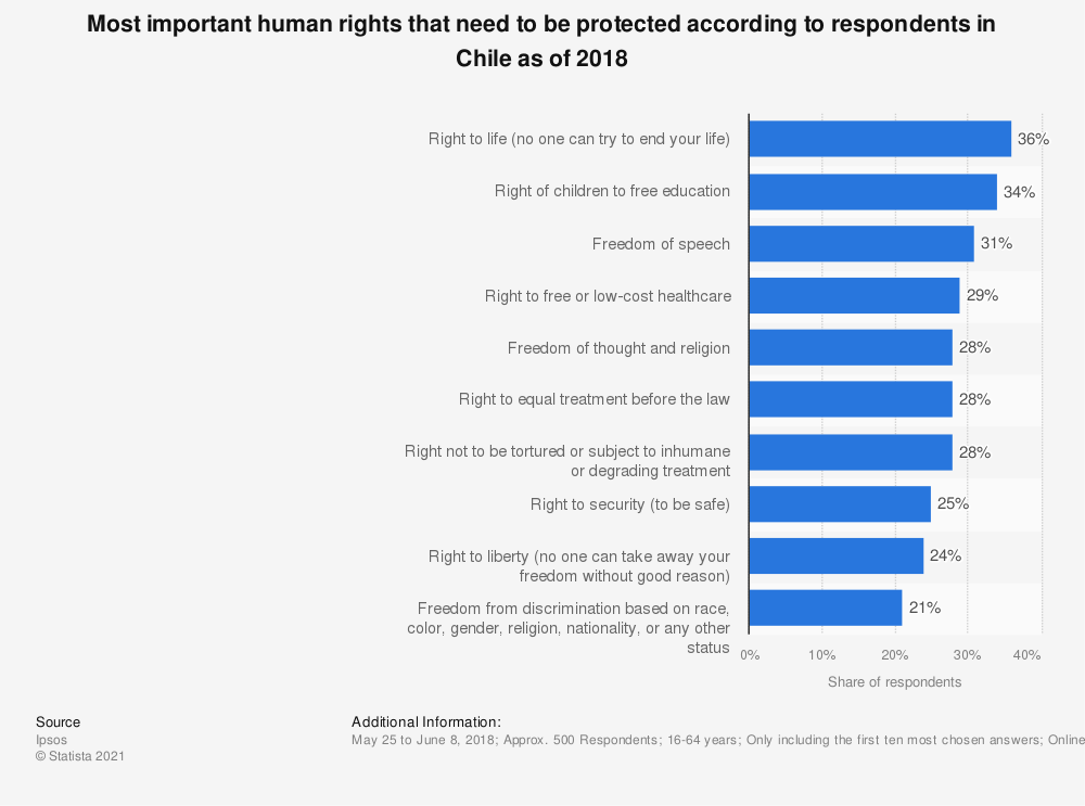 Statistic: Most important human rights that need to be protected according to respondents in Chile as of 2018 | Statista