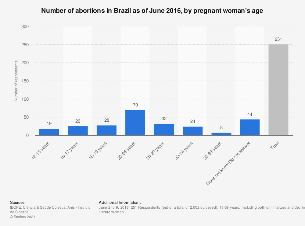 Statistic: Number of abortions in Brazil as of June 2016, by pregnant woman's age | Statista