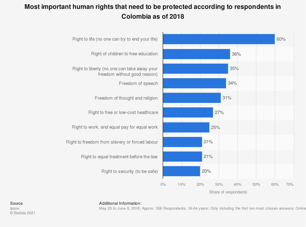 Statistic: Most important human rights that need to be protected according to respondents in Colombia as of 2018 | Statista