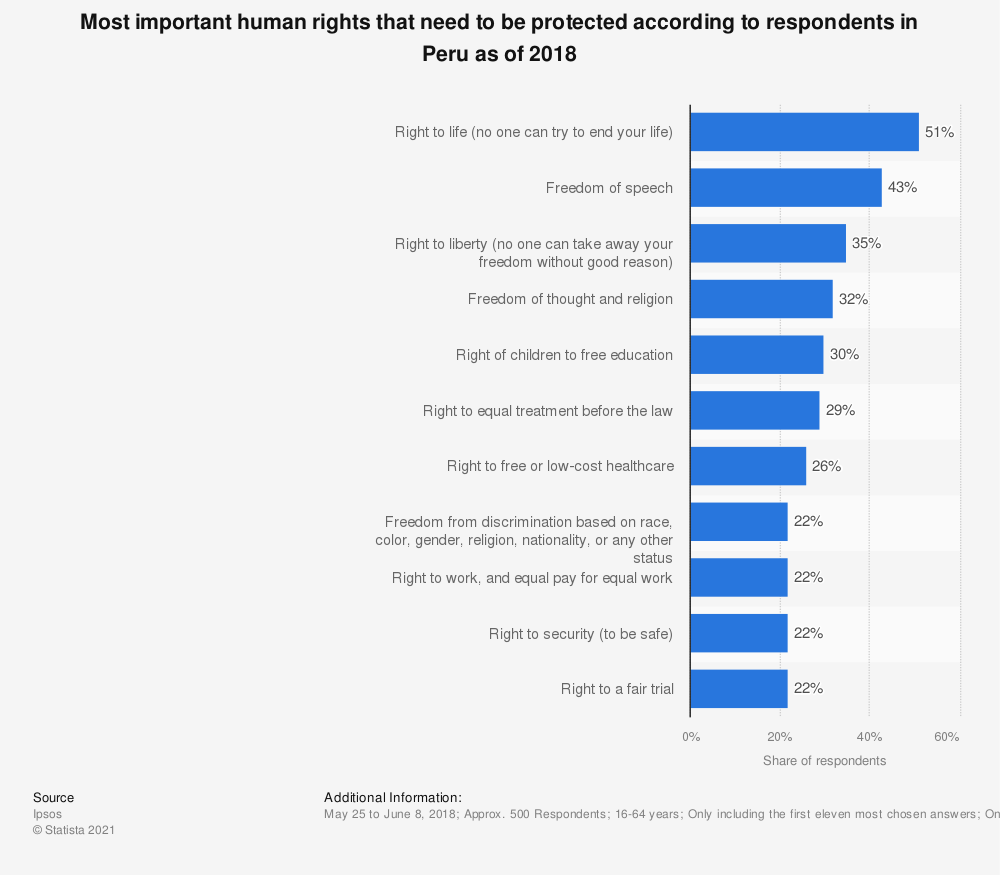 Statistic: Most important human rights that need to be protected according to respondents in Peru as of 2018 | Statista