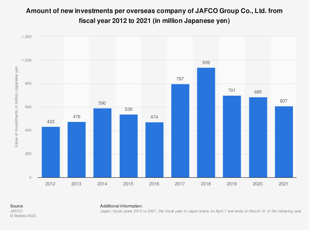Statistic: Amount of new investments per overseas company of JAFCO Group Co., Ltd. from fiscal year 2011 to 2020 (in million Japanese yen) | Statista