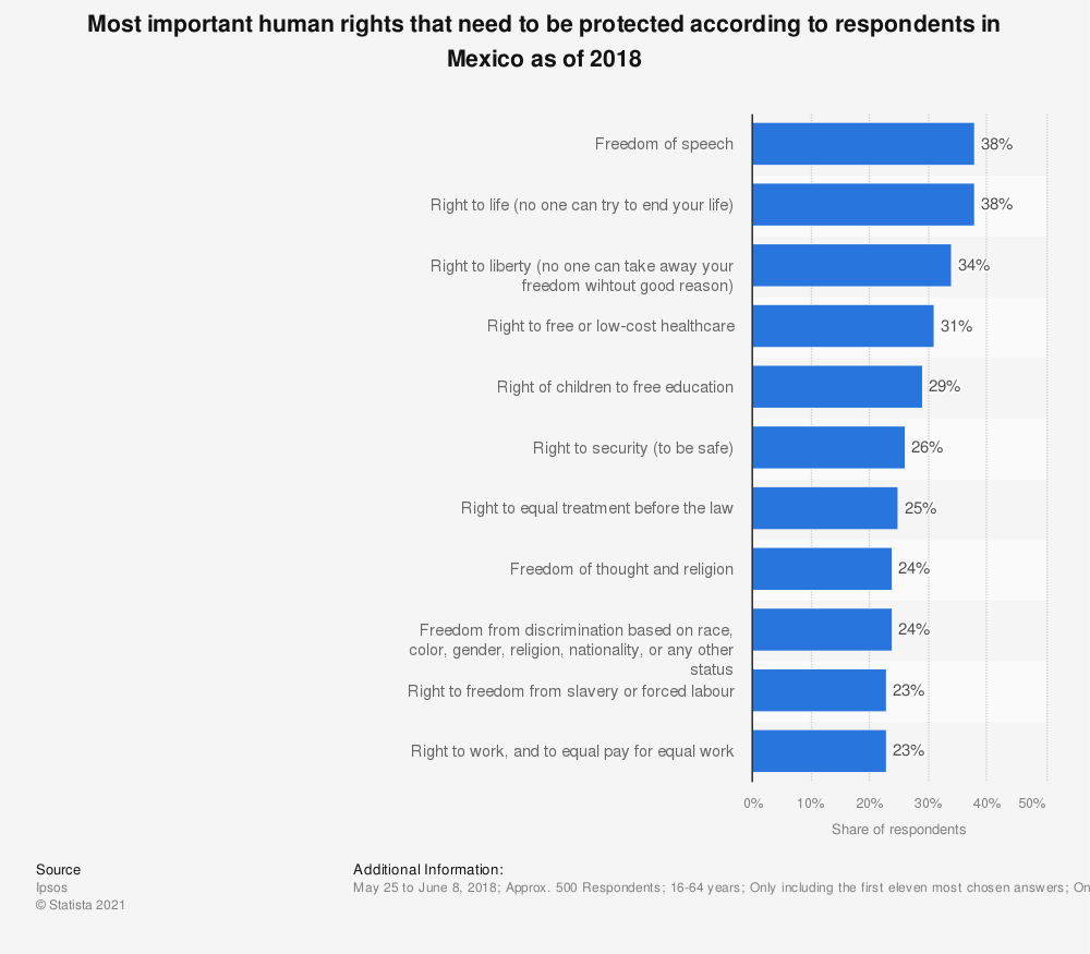 Statistic: Most important human rights that need to be protected according to respondents in Mexico as of 2018 | Statista