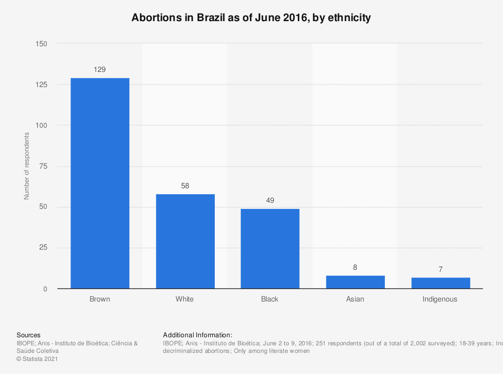 Statistic: Abortions in Brazil as of June 2016, by ethnicity   Statista