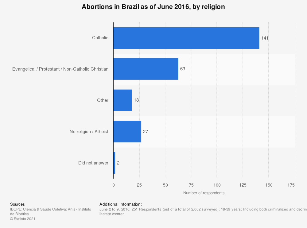 Statistic: Abortions in Brazil as of June 2016, by religion | Statista
