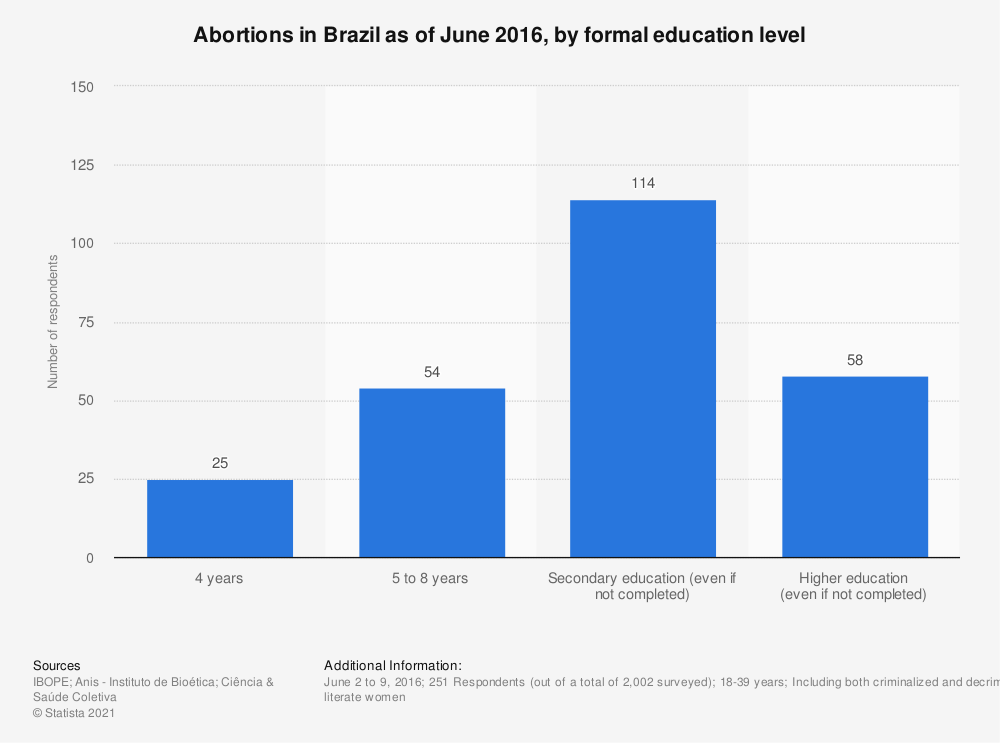 Statistic: Abortions in Brazil as of June 2016, by formal education level | Statista