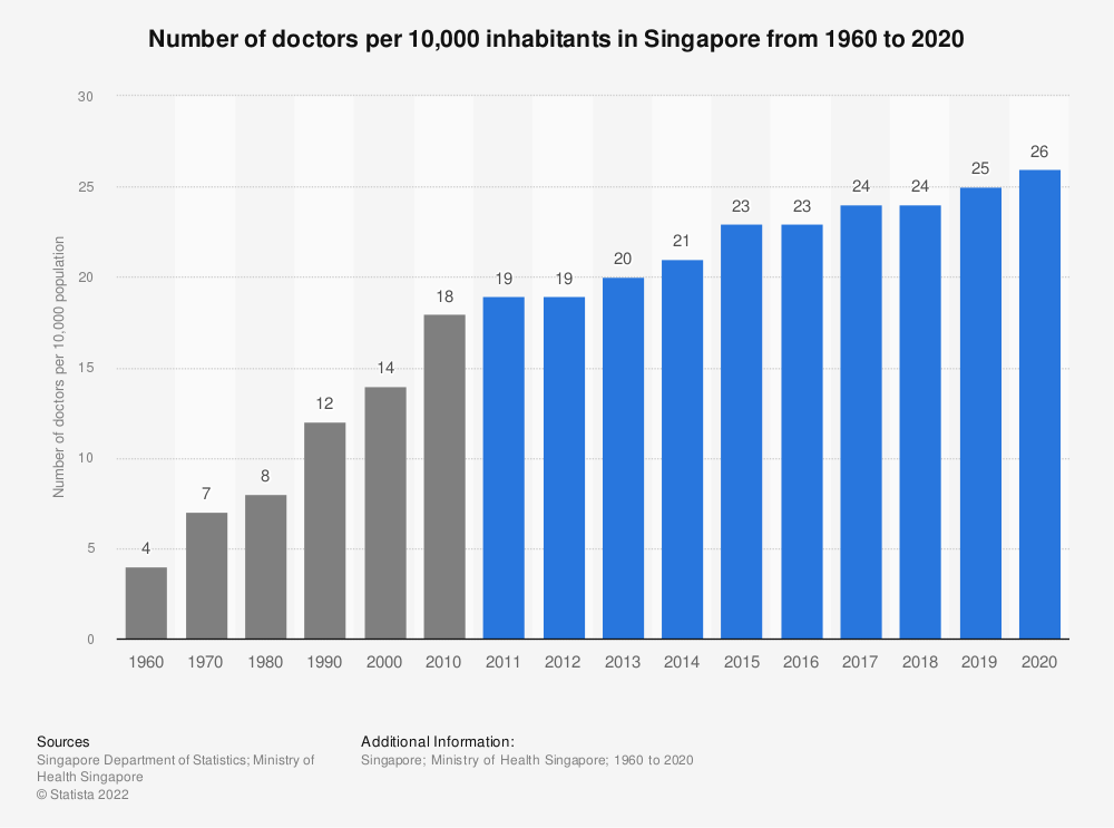 Statistic: Number of doctors per 10,000 inhabitants in Singapore from 1960 to 2019 | Statista