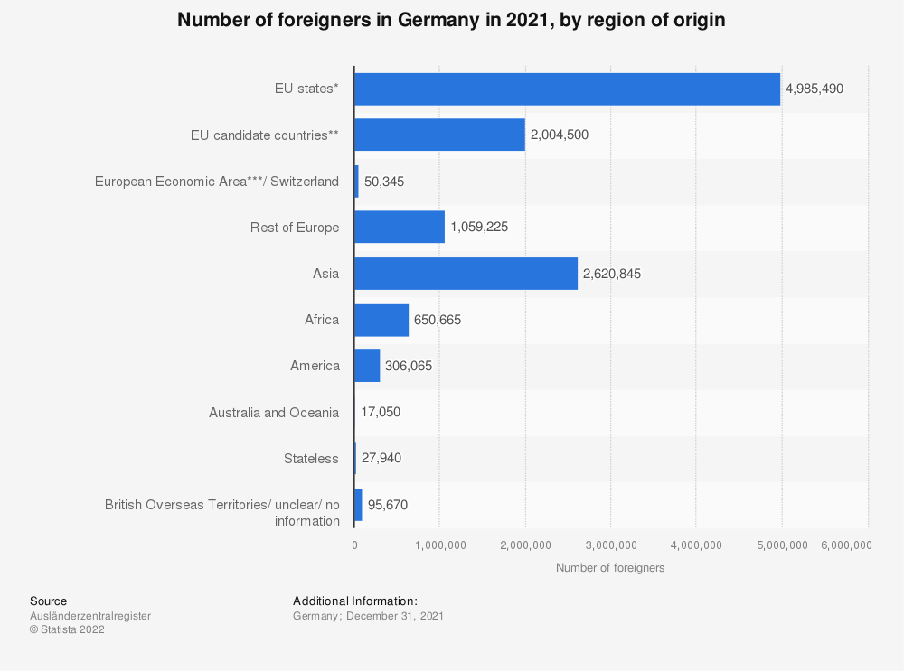Statistic: Number of foreigners in Germany in 2018, by region of origin  | Statista