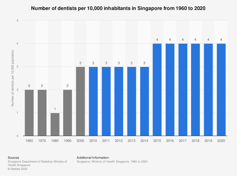Statistic: Number of dentists per 10,000 inhabitants in Singapore from 1960 to 2019 | Statista