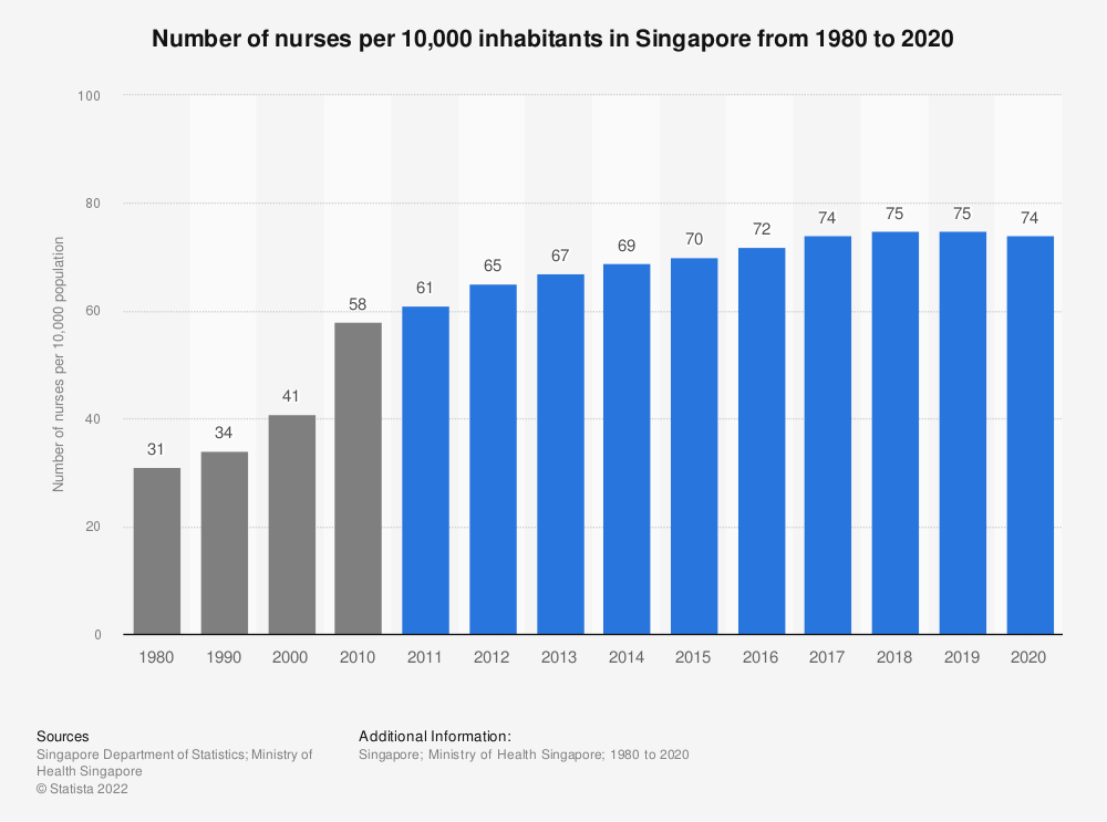 Statistic: Number of nurses per 10,000 inhabitants in Singapore from 19175 to 2019   Statista