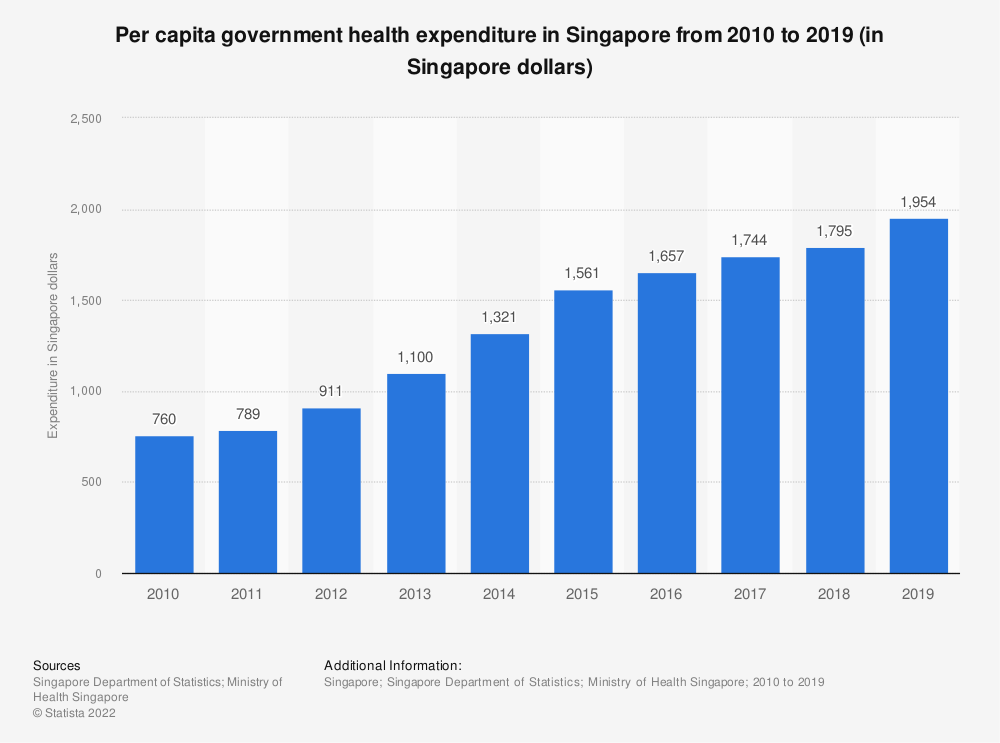 Statistic: Per capita government health expenditure in Singapore from 2009 to 2018 (in Singapore dollars) | Statista