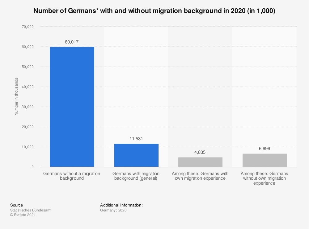 Statistic: Number of Germans* with and without migration background in 2019 (in 1,000) | Statista