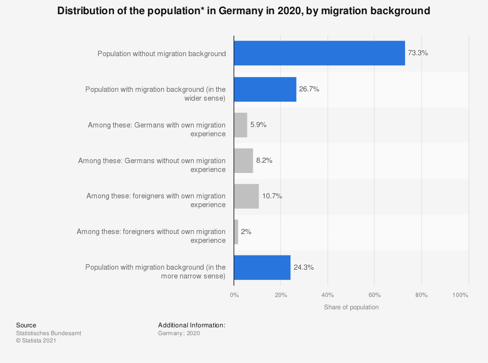 Statistic: Distribution of the population* in Germany in 2019, by migration background | Statista