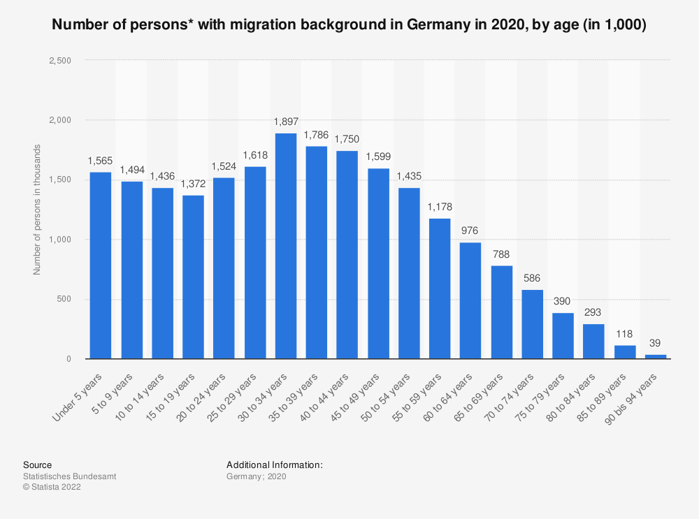 Statistic: Number of persons* with migration background in Germany in 2017, by age (in 1,000) | Statista