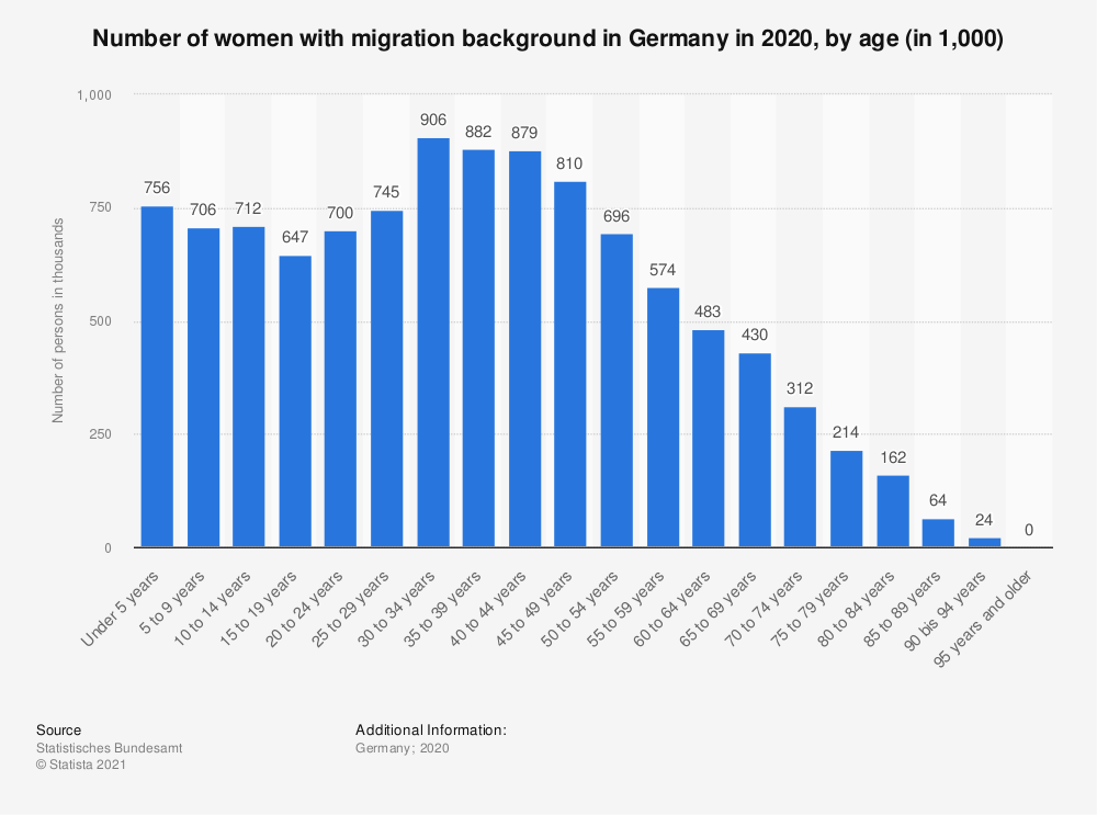 Statistic: Number of women with migration background in Germany in 2017, by age (in 1,000) | Statista