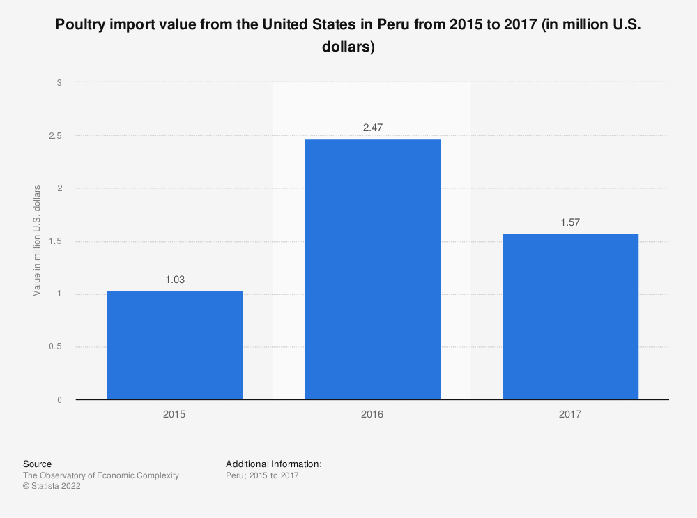 Statistic: Poultry import value from the United States in Peru from 2015 to 2017 (in million U.S. dollars) | Statista