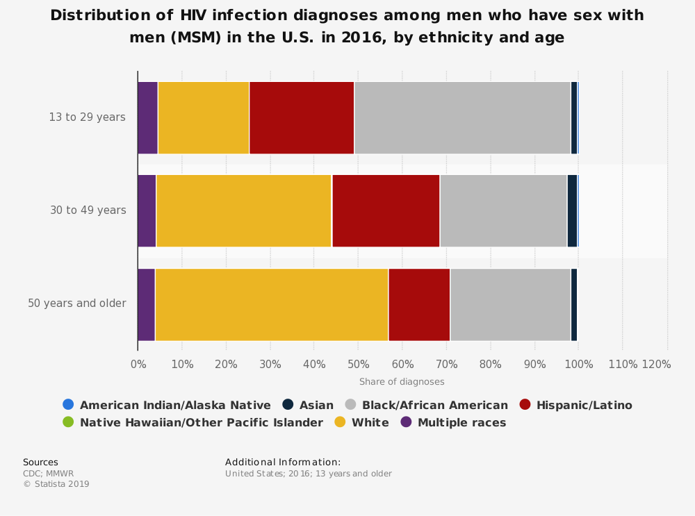 Statistic: Distribution of HIV infection diagnoses among men who have sex with men (MSM) in the U.S. in 2016, by ethnicity and age | Statista