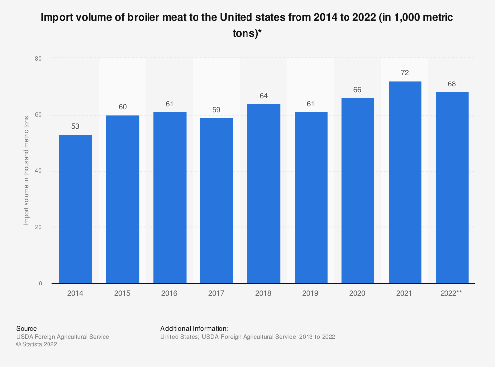 Statistic: Import volume of broiler meat to the United states from 2014 to 2019 (in 1,000 metric tons)* | Statista
