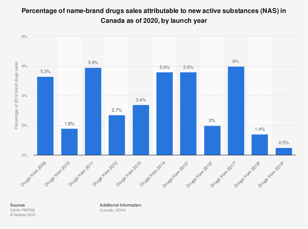 Statistic: Percentage of name-brand drugs sales attributable to new active substances (NAS) in Canada as of 2019, by launch year | Statista