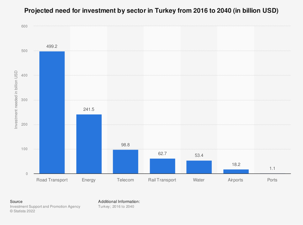 Statistic: Projected need for investment by sector in Turkey from 2016 to 2040 (in billion USD) | Statista