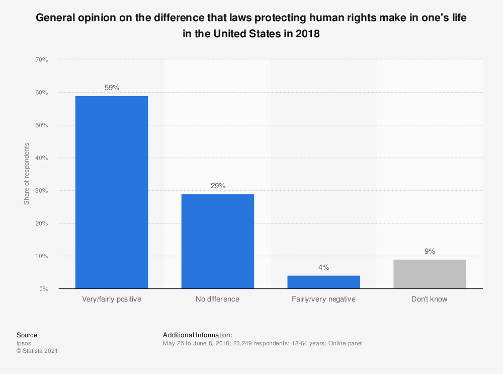 Statistic: General opinion on the difference that laws protecting human rights make in one's life in the United States in 2018   Statista