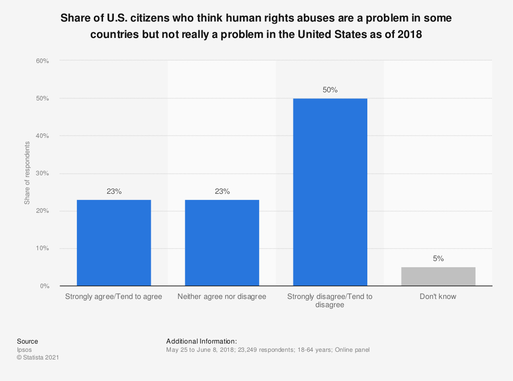 Statistic: Share of U.S. citizens who think human rights abuses are a problem in some countries but not really a problem in the United States as of 2018 | Statista