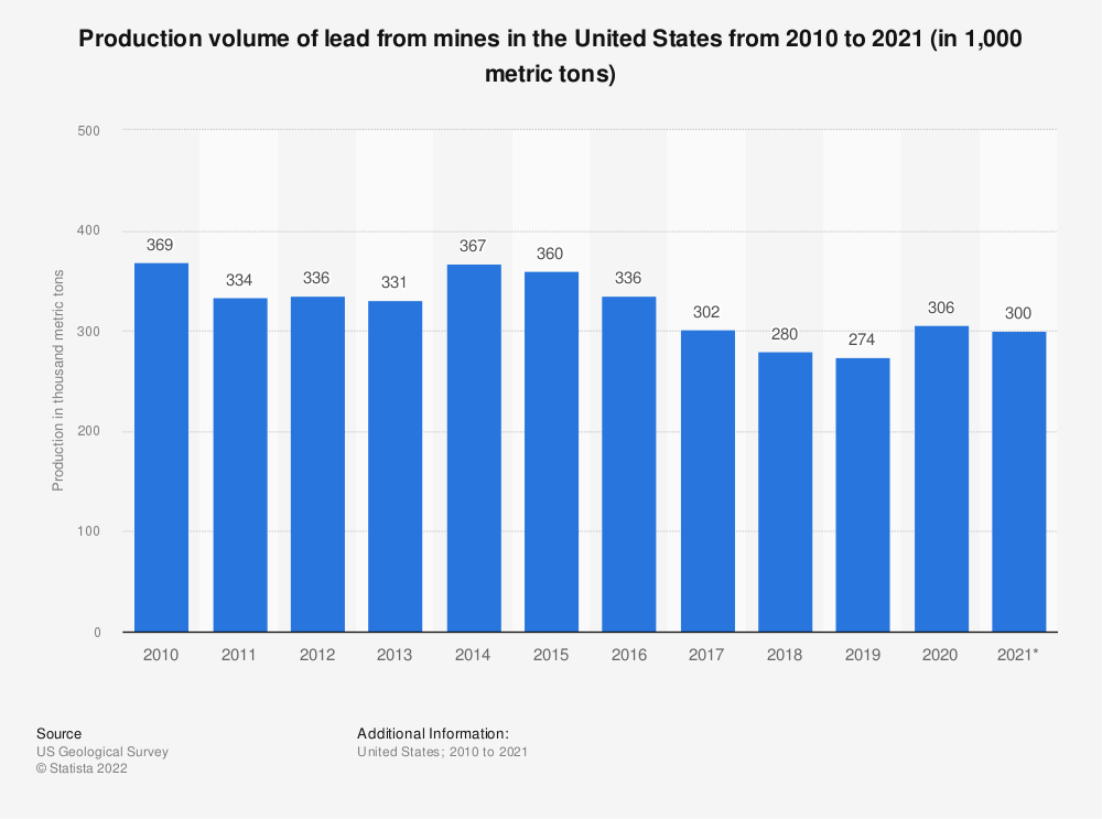 Statistic: Production volume of lead from mines* in the United States from 2010 to 2020 (in 1,000 metric tons) | Statista