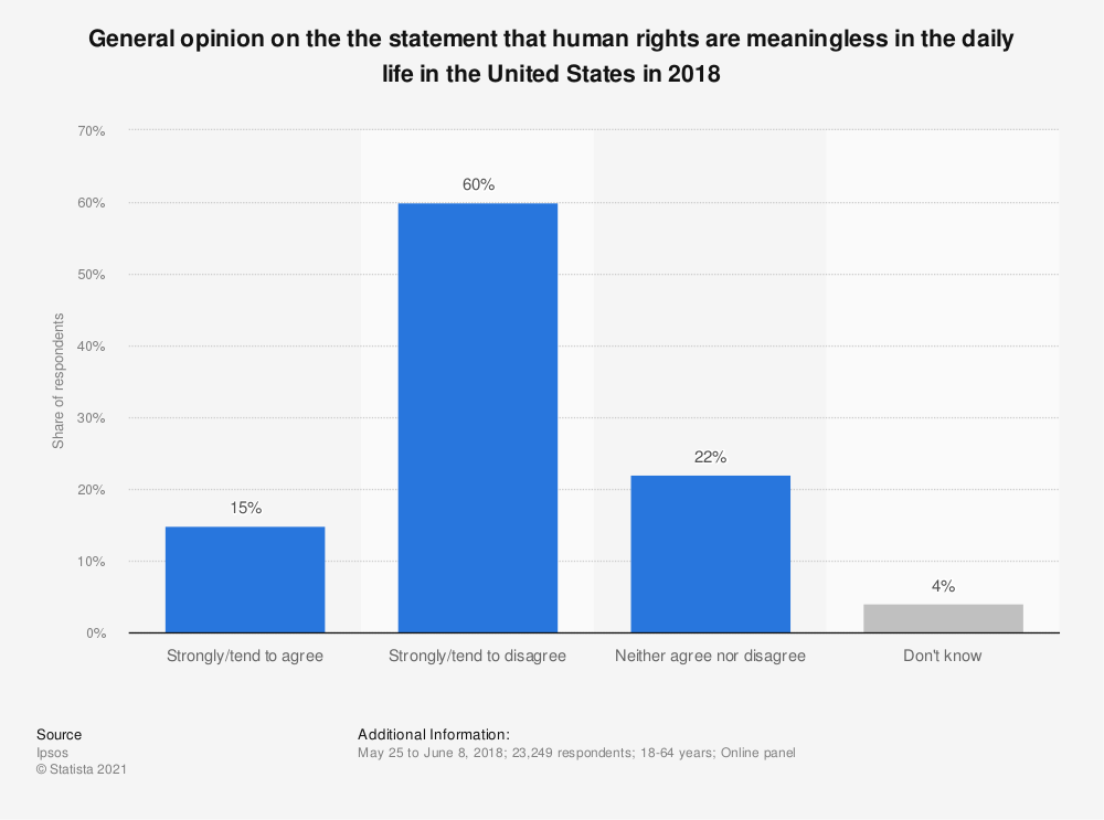 Statistic: General opinion on the the statement that human rights are meaningless in the daily life in the United States in 2018 | Statista