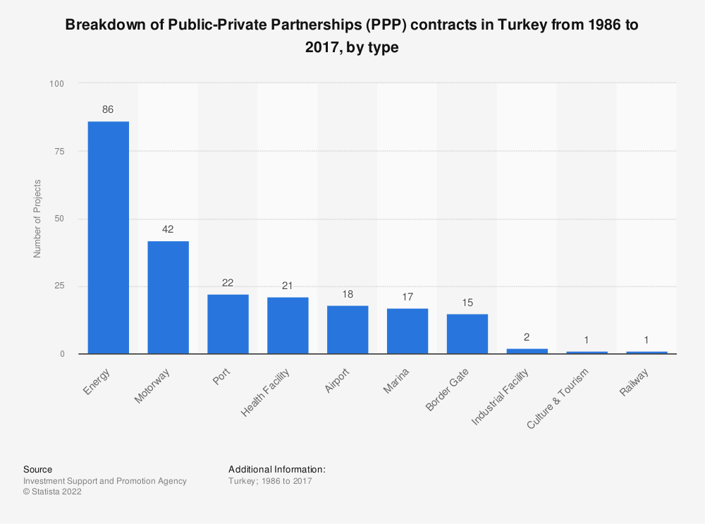 Statistic: Breakdown of Public-Private Partnerships (PPP) contracts in Turkey from 1986 to 2017, by type | Statista