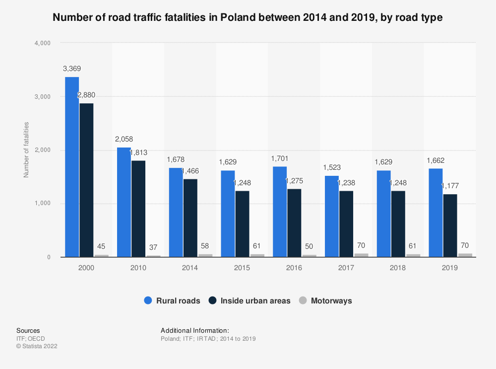 Statistic: Number of road traffic fatalities in Poland between 2014 and 2018, by road type | Statista