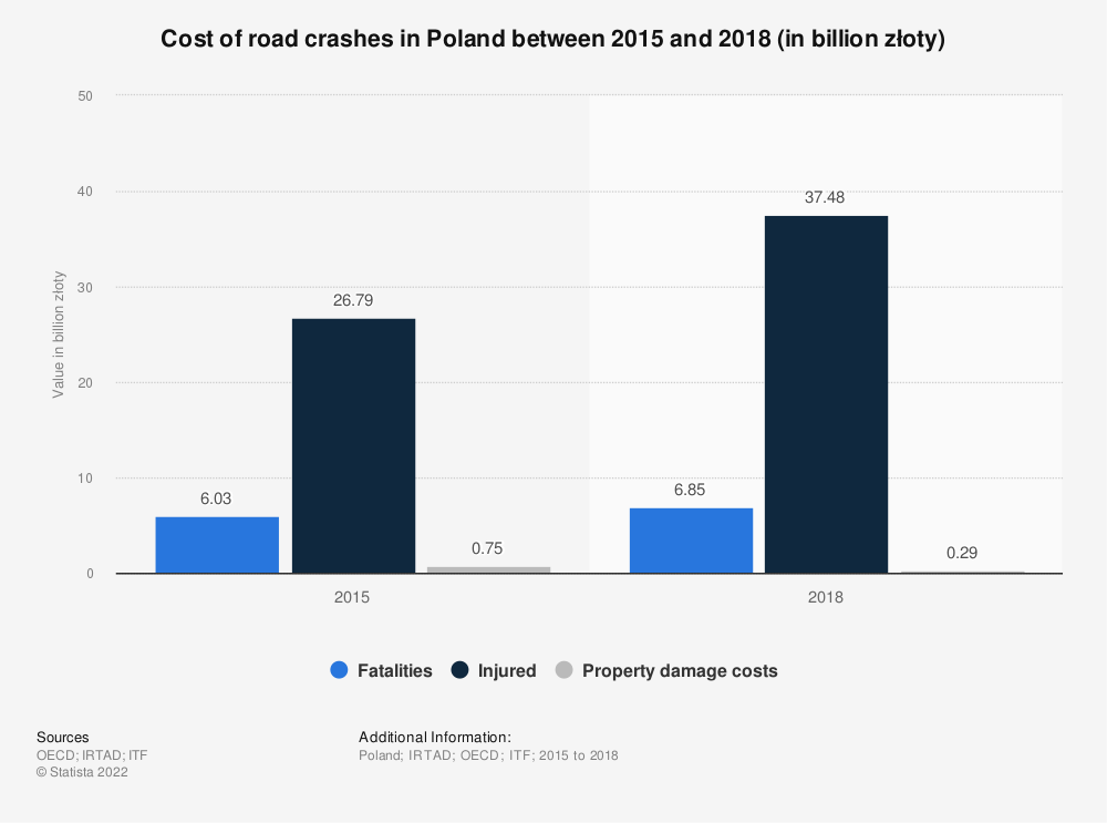 Statistic: Cost of road crashes in Poland in 2015 (in billion Polish złoty) | Statista