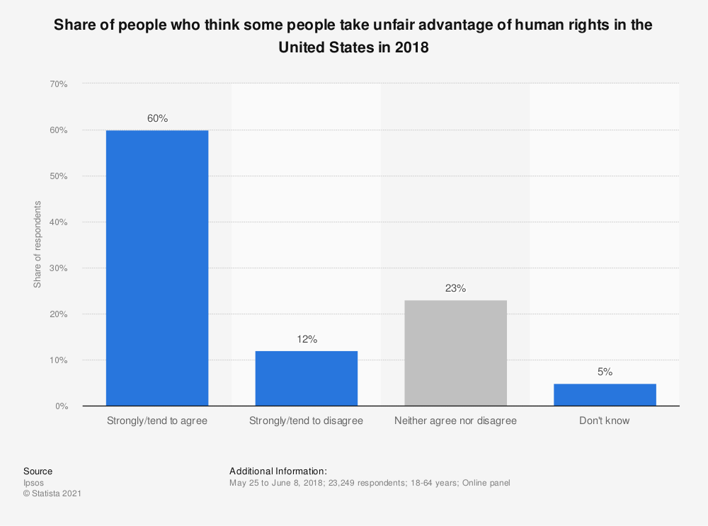 Statistic: Share of people who think some people take unfair advantage of human rights in the United States in 2018   Statista