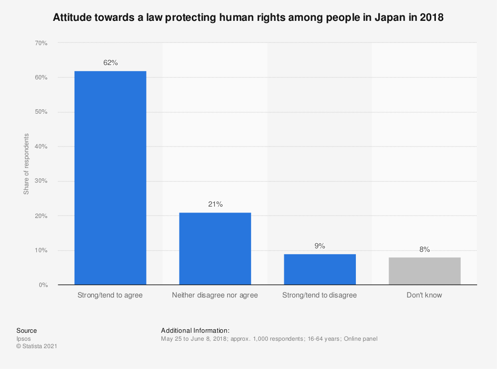 Statistic: Attitude towards a law protecting human rights among people in Japan in 2018 | Statista