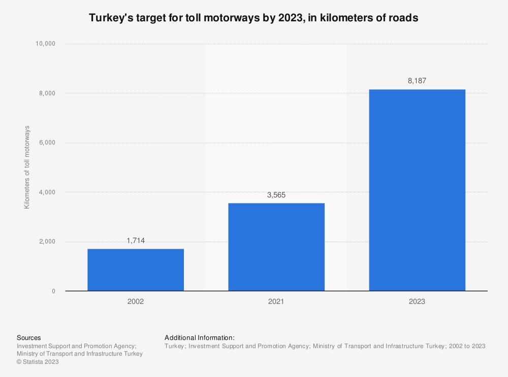 Statistic: Turkey's target for toll motorways by 2023, in kilometers of roads | Statista