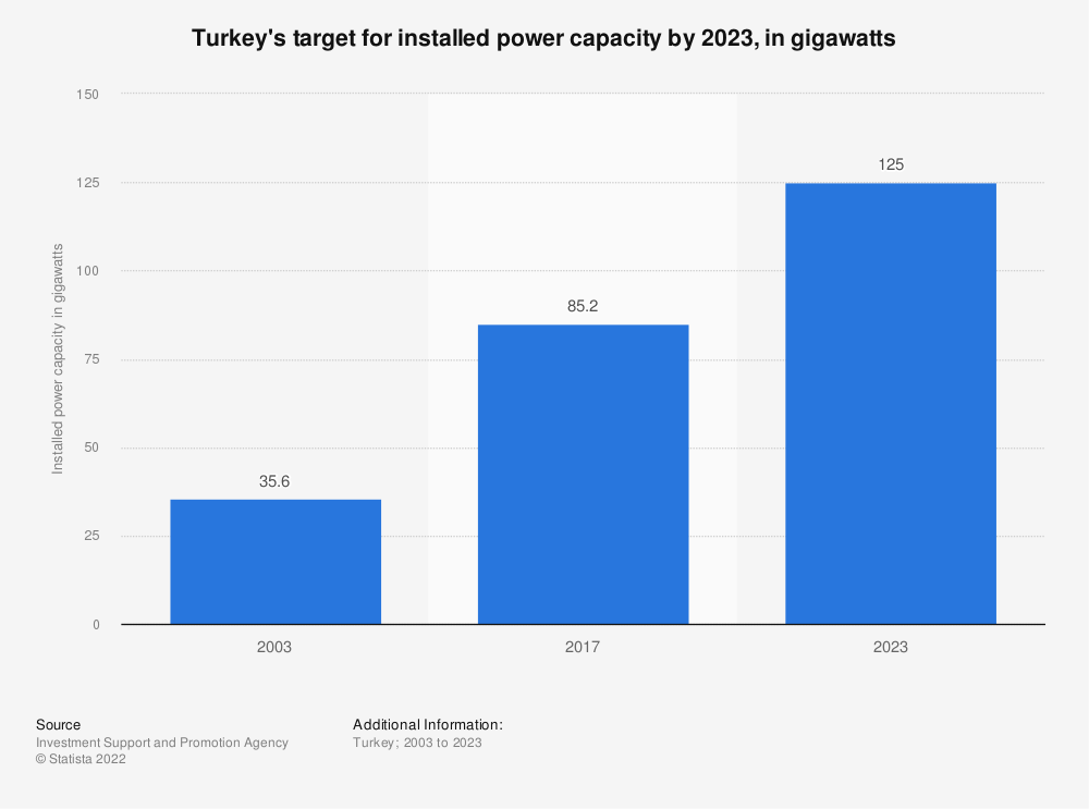 Statistic: Turkey's target for installed power capacity by 2023, in gigawatts | Statista