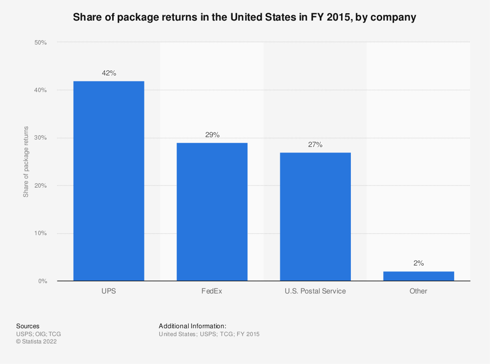 Statistic: Share of package returns in the United States in FY 2015, by company | Statista
