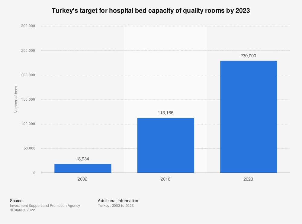 Statistic: Turkey's target for hospital bed capacity of quality rooms by 2023 | Statista
