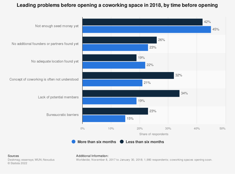 Statistic: Leading problems before opening a coworking space in 2018, by time before opening | Statista