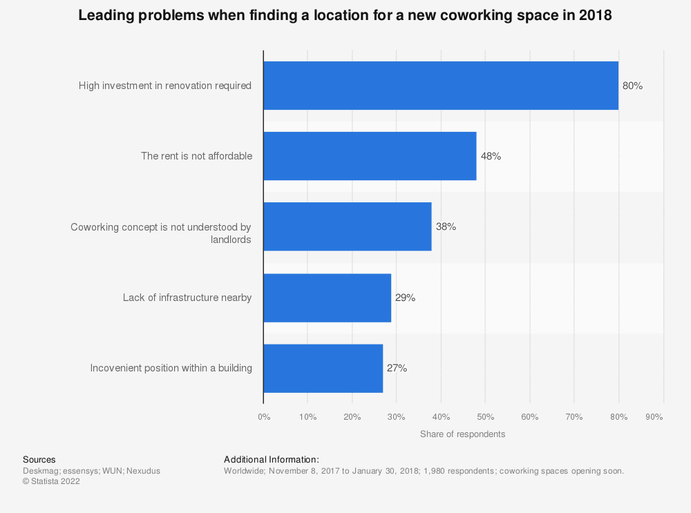 Statistic: Leading problems when finding a location for a new coworking space in 2018 | Statista