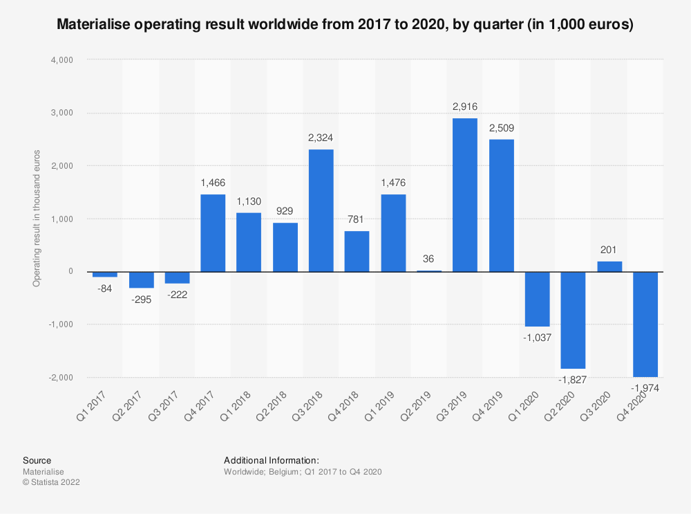 Statistic: Materialise operating result worldwide from 2017 to 2020, by quarter (in 1,000 euros)   Statista