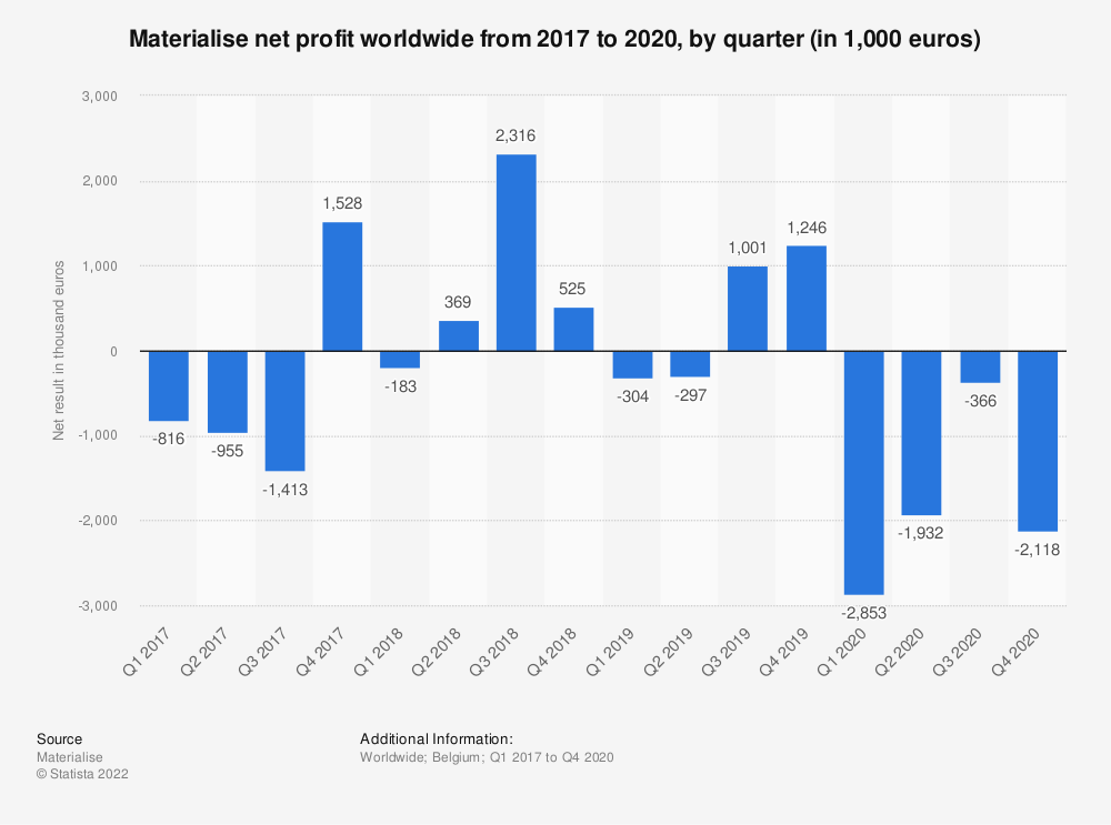 Statistic: Materialise net profit worldwide from 2017 to 2020, by quarter (in 1,000 euros)   Statista