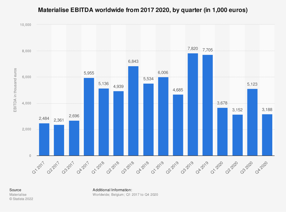 Statistic: Materialise EBITDA worldwide from 2017 2020, by quarter (in 1,000 euros) | Statista