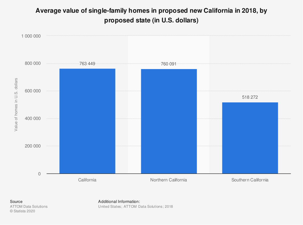 Statistic: Average value of single-family homes in proposed new California in 2018, by proposed state (in U.S. dollars) | Statista
