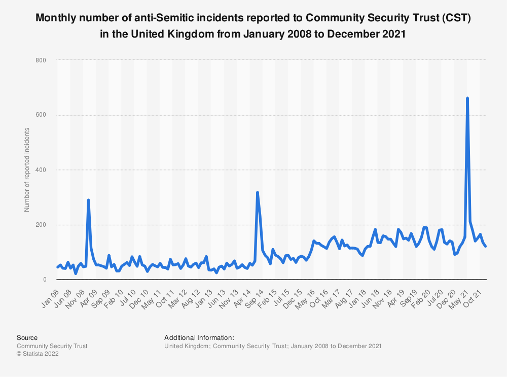 Statistic: Monthly number of antisemitic incidents reported to Community Security Trust (CST) in the United Kingdom (UK) from June 2016 to June 2018* | Statista