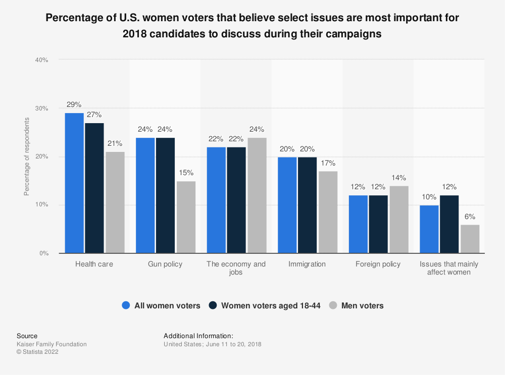 Statistic: Percentage of U.S. women voters that believe select issues are most important for 2018 candidates to discuss during their campaigns | Statista