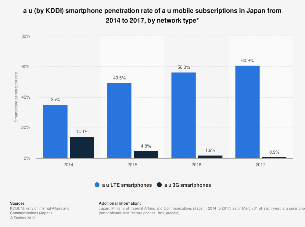 Statistic: a u (by KDDI) smartphone penetration rate of a u mobile subscriptions in Japan from 2014 to 2017, by network type* | Statista