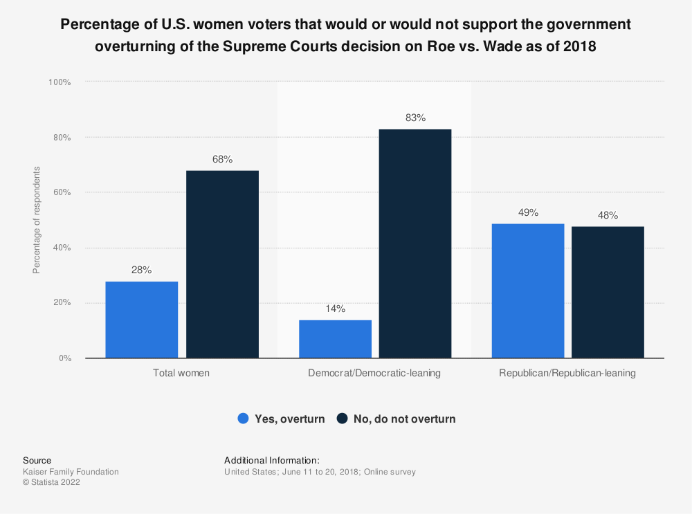 Statistic: Percentage of U.S. women voters that would or would not support the government overturning of the Supreme Courts decision on Roe vs. Wade as of 2018 | Statista