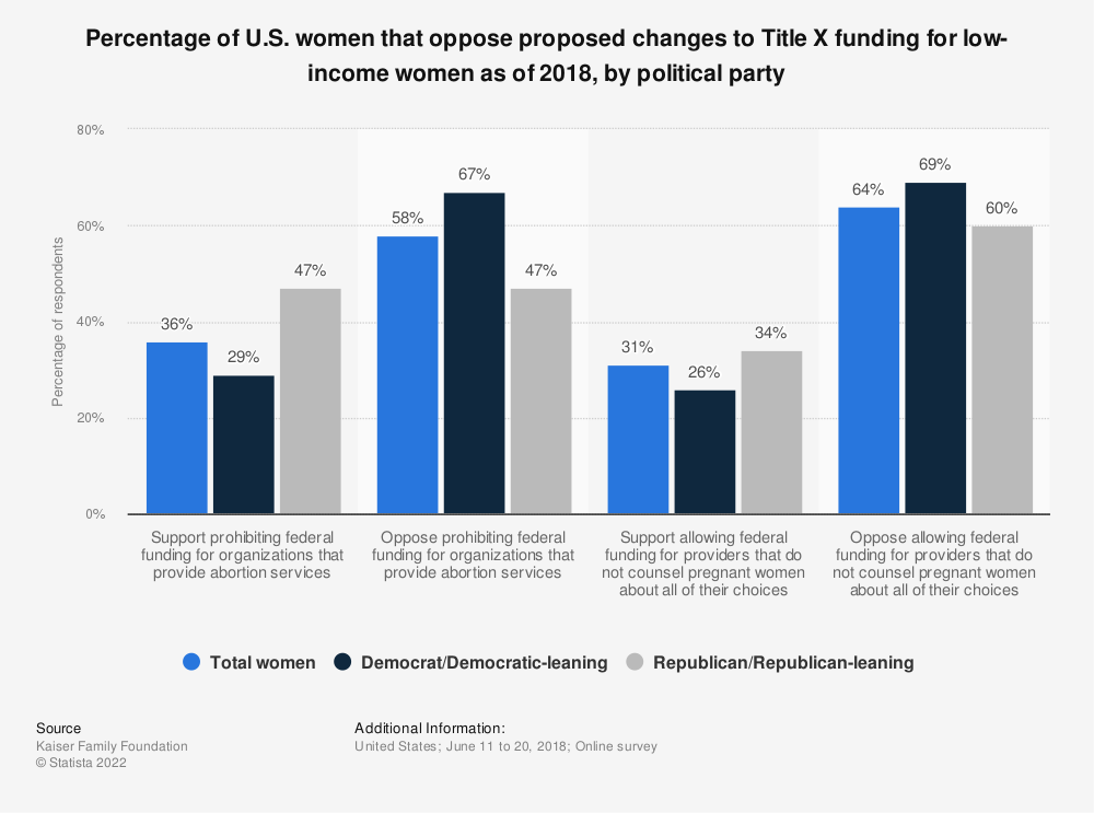 Statistic: Percentage of U.S. women that oppose proposed changes to Title X funding for low-income women as of 2018, by political party  | Statista